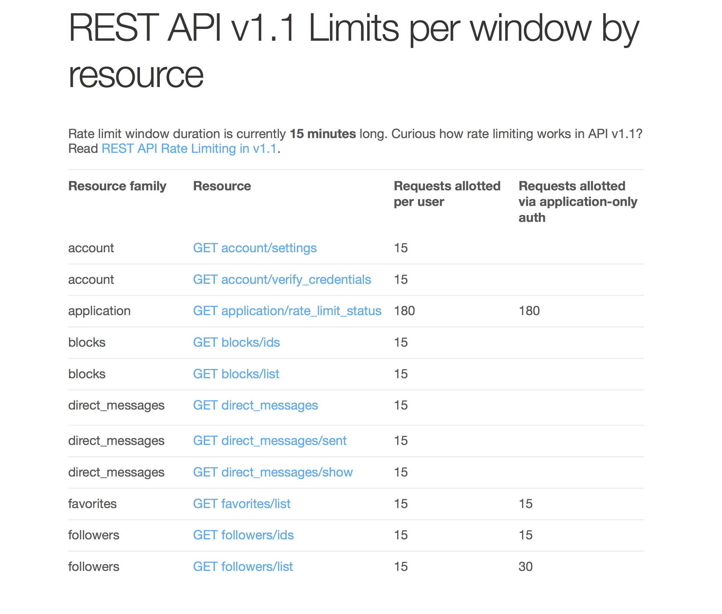 Copy of Twitter REST API v1 1 Rate Limits | Zachary Steinert