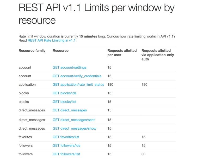 twitter_rest_api_ratelimits_1
